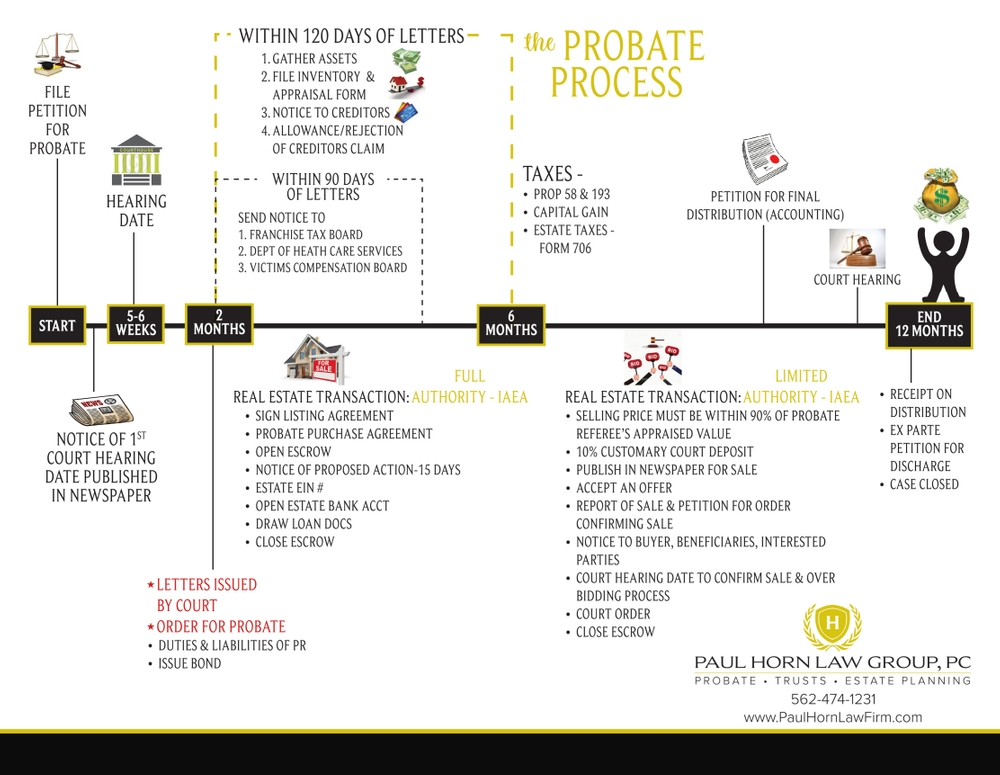 Paul horn law firm california probate timeline file the probate petition at the courthouse this is the start of the probate process notice spiritdancerdesigns Gallery